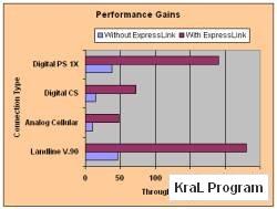 ExpressLink Internet Accelerator